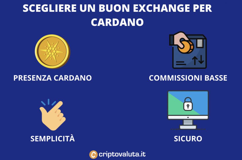 Scegliere buon exchange per Cardano
