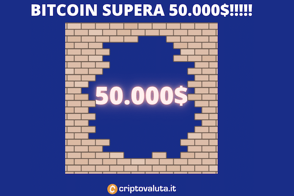 50.000$ superati da Bitcoin