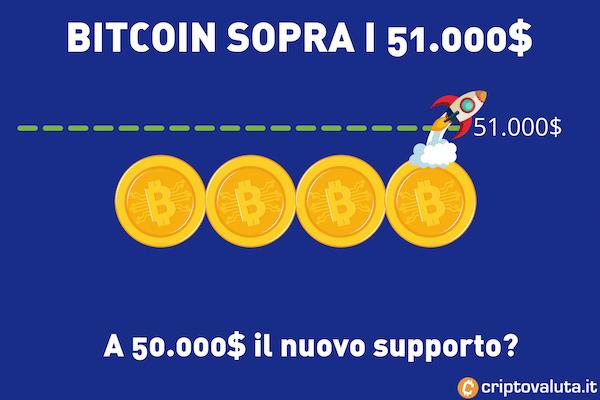 Bitcoin supporto a 50.000$