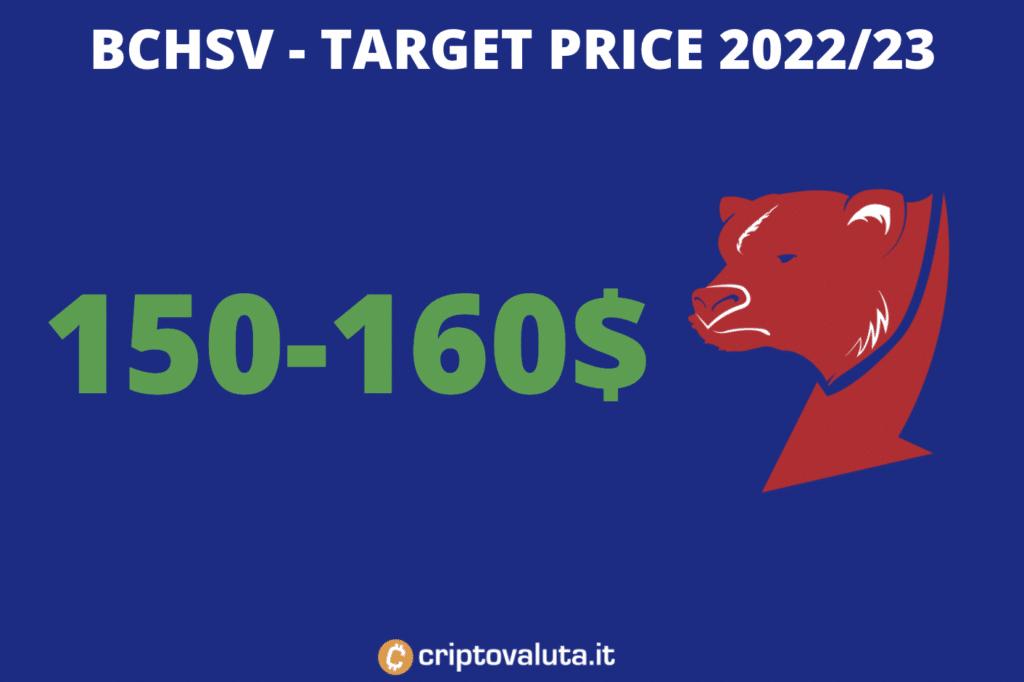 Target price medio periodo Bitcoin SV