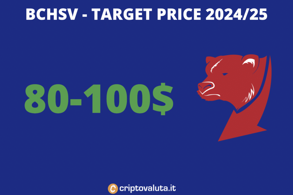 Bitcoin SV - target price di lungo periodo