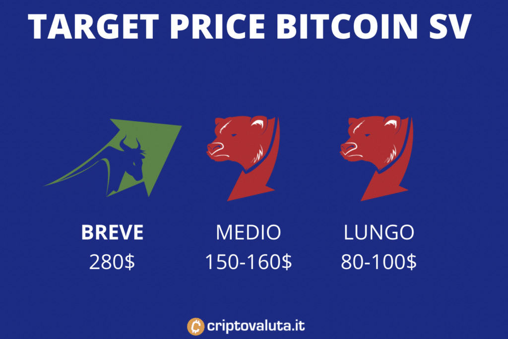 Target price bitcoin SV - breve, medio e lungo termine