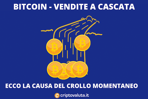 Bitcoin - crollo a causa delle vendite con leva