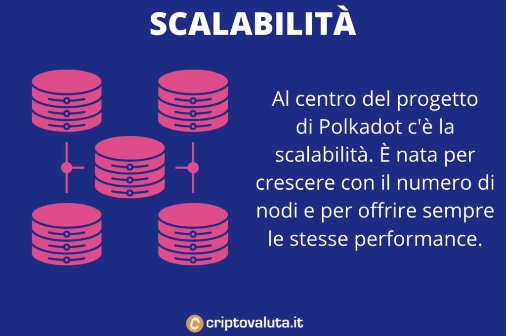 Polkadot scalabilità
