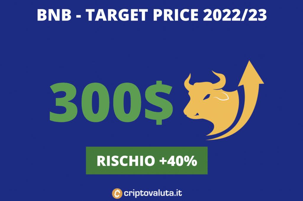 Medio periodo Target Price BNB - 2023