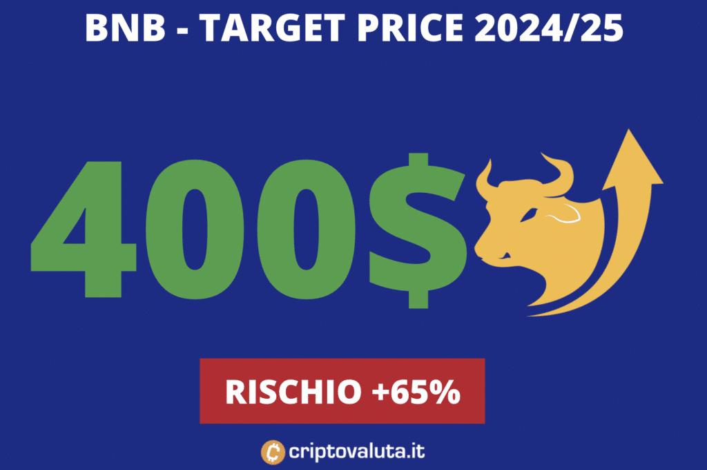 BNB - target price lungo periodo