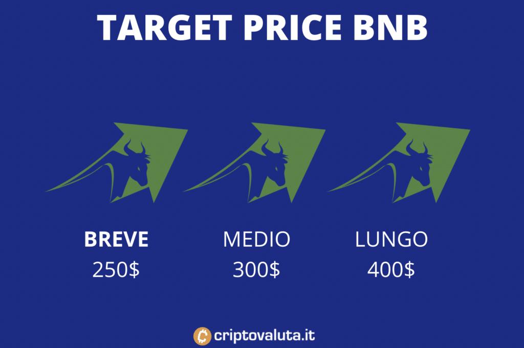Target price medi BNB