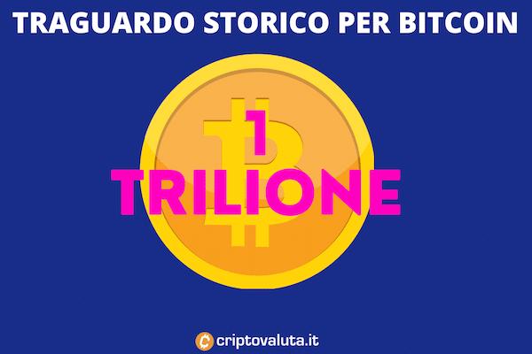 Bitcoin vale 1 trilione di dollari