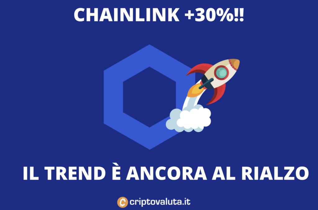 Chainlink +30%
