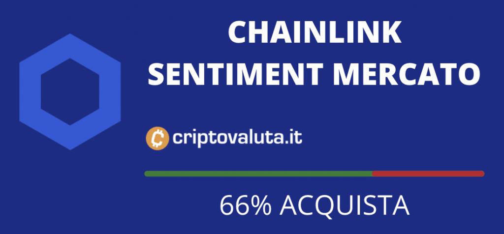 Chainlink sentiment 15 febbraio