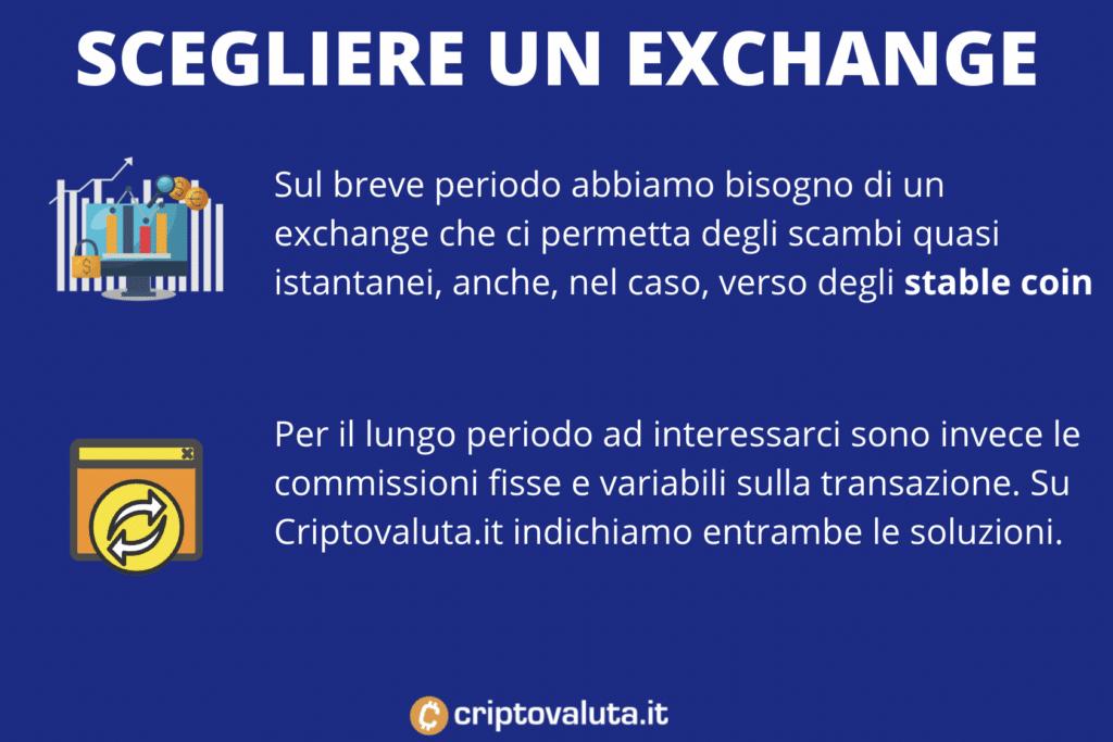 Polkadot scelta dell'exchange