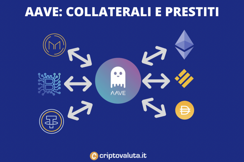 Aave network previsini