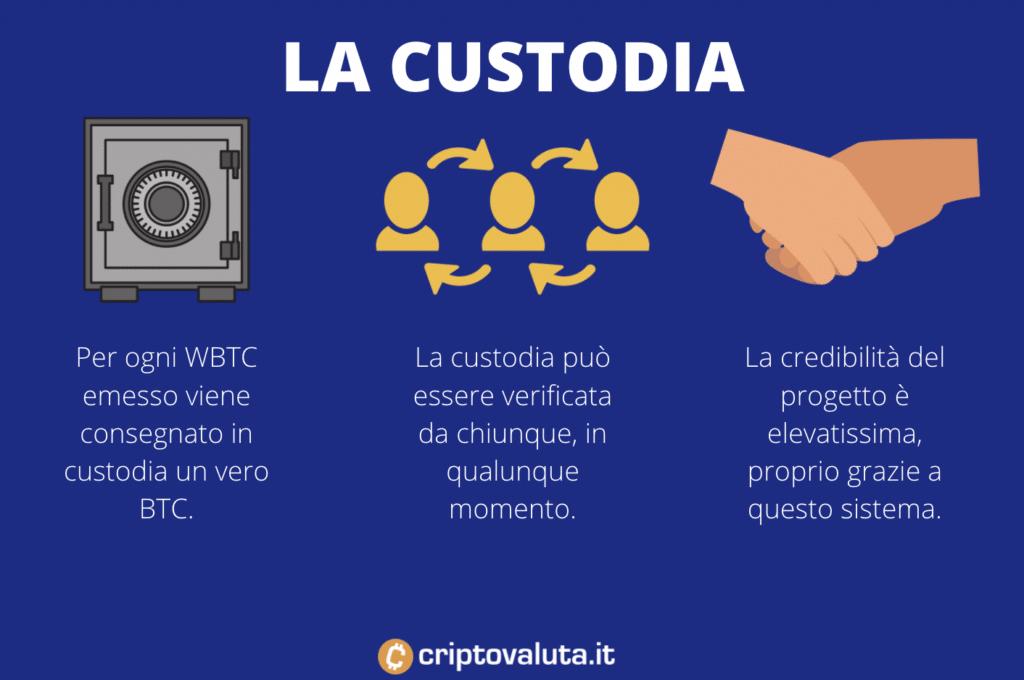 Funzionamento custodia WBTC - infografica