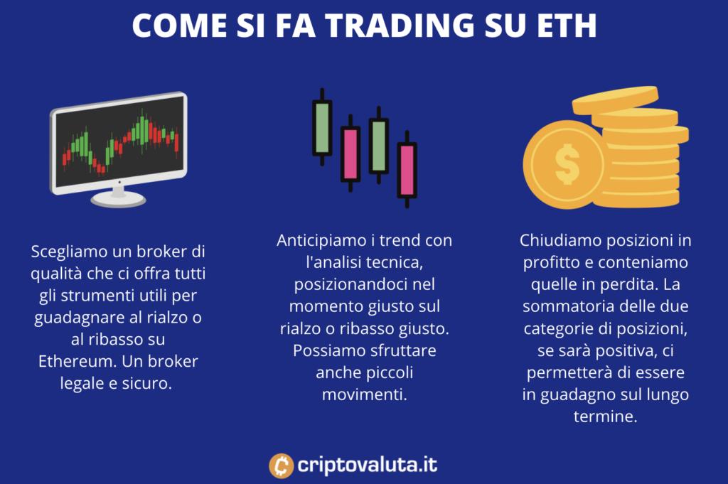 Passi per fare trading su Ethereum - infografica
