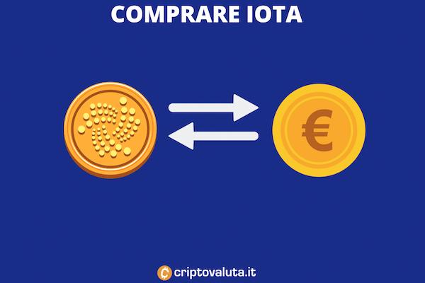 Guida completa per comprare IOTA tramite exchange + infografiche