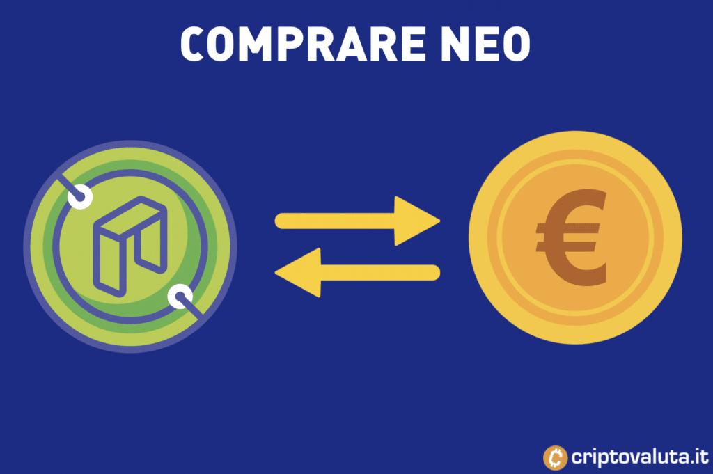 La guida completa per comprare NEO - con infografiche e ordine di prova