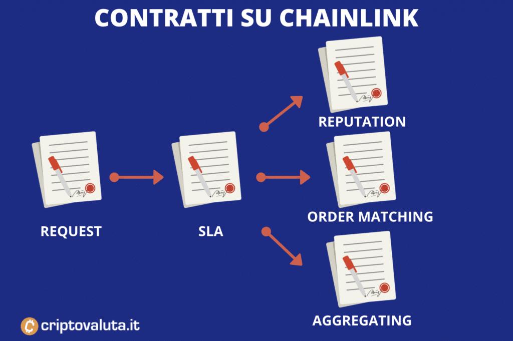 Funzionamento blockchain CHAINLINK