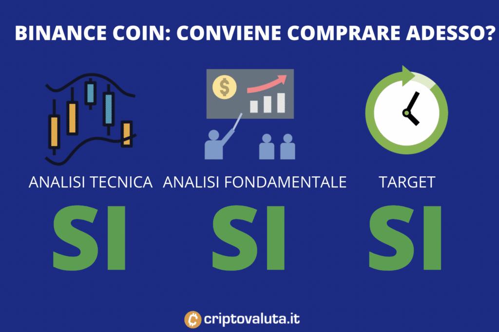 Convenienza acquisto BInance COin