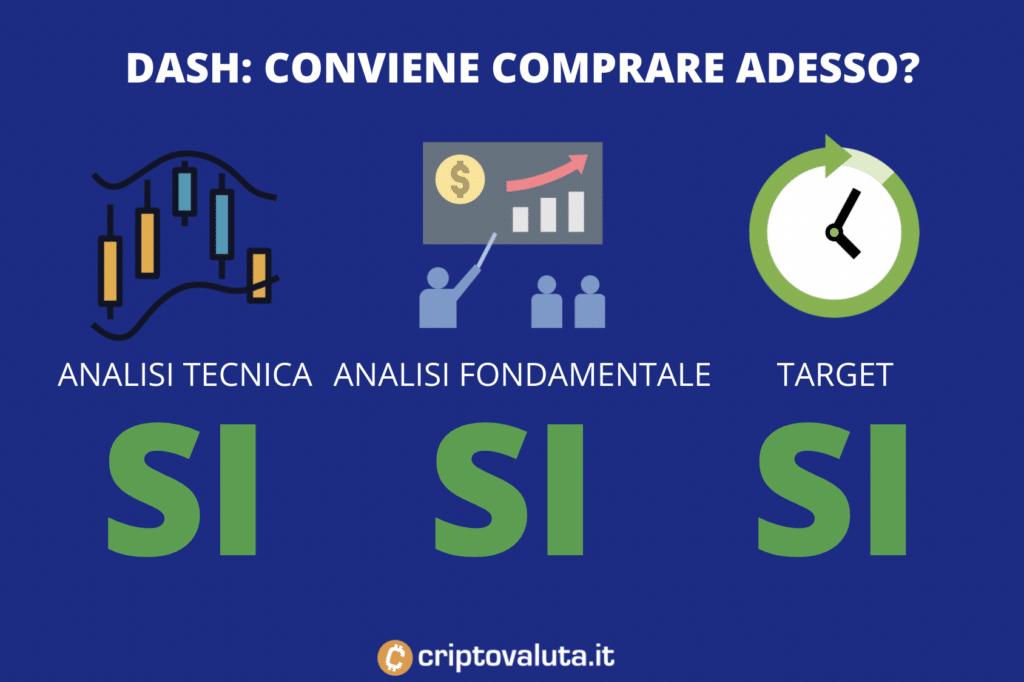 Dash - conviene comprare adesso - infografica