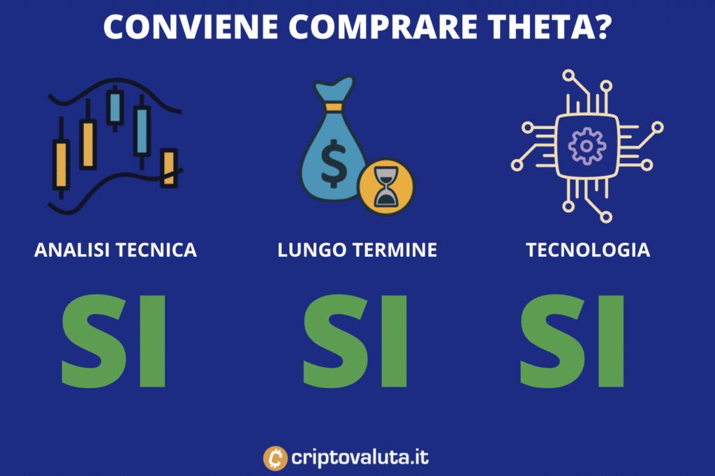 Convenienza Theta - infografica