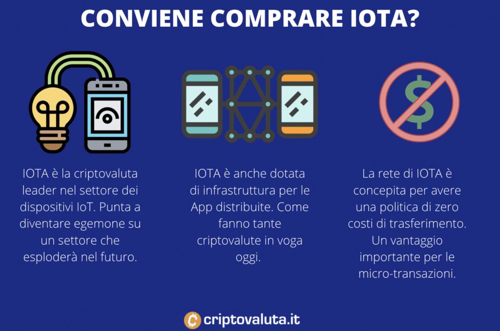 Comprare IOTA conviene? Infografica