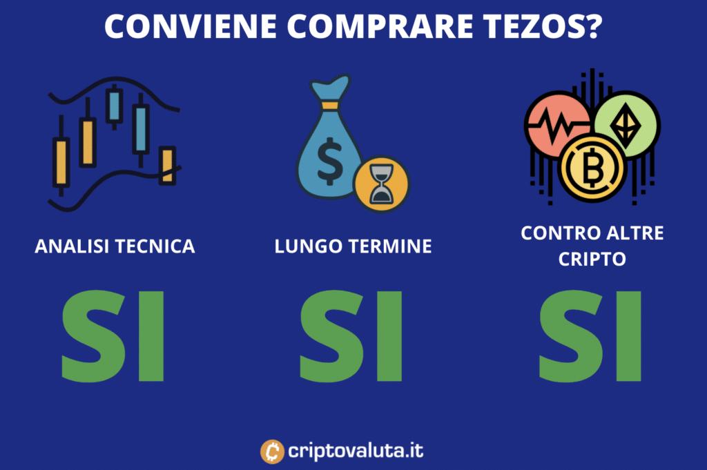 Conviene comprare Tezos?