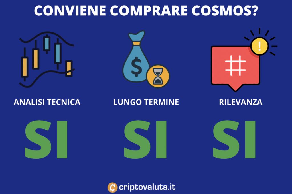 Conviene comprare cosmos - infografica