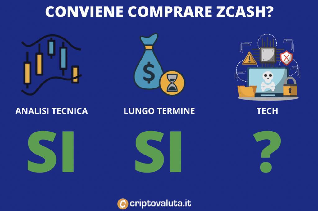 Conviene comprare Zcash oggi previsioni