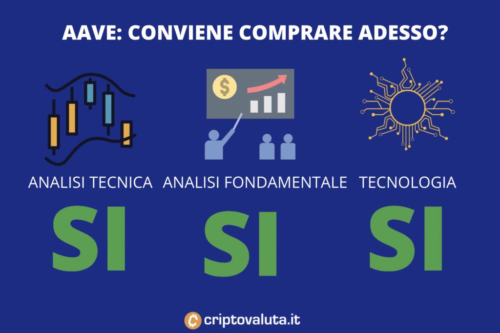Convenienza AAVE - infografica