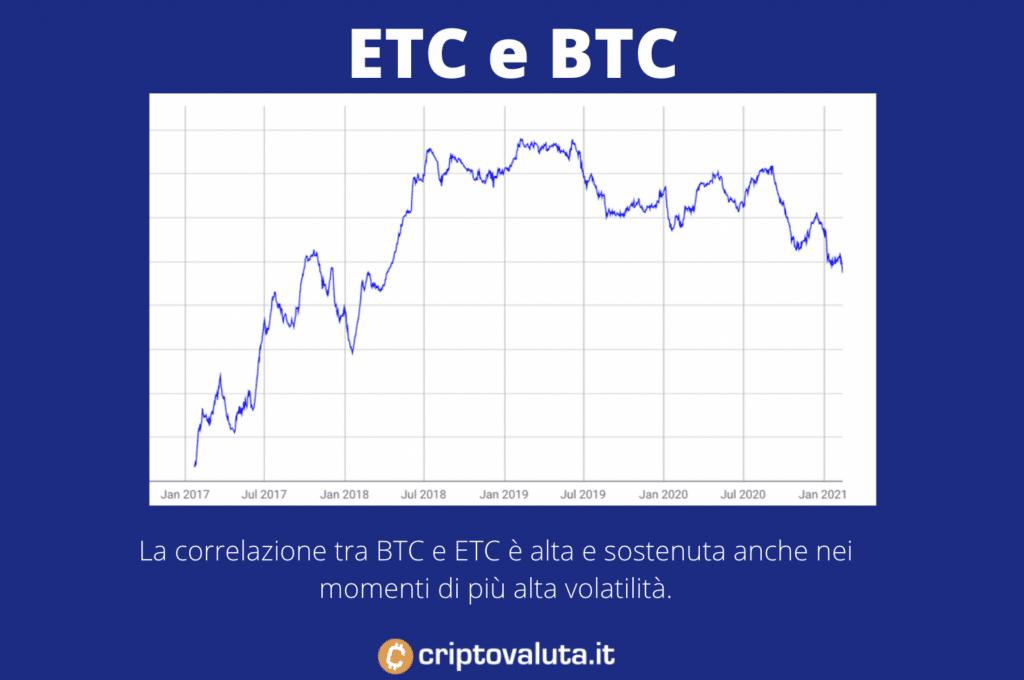 Ethereum Classic contro Bitcoin - correlazione