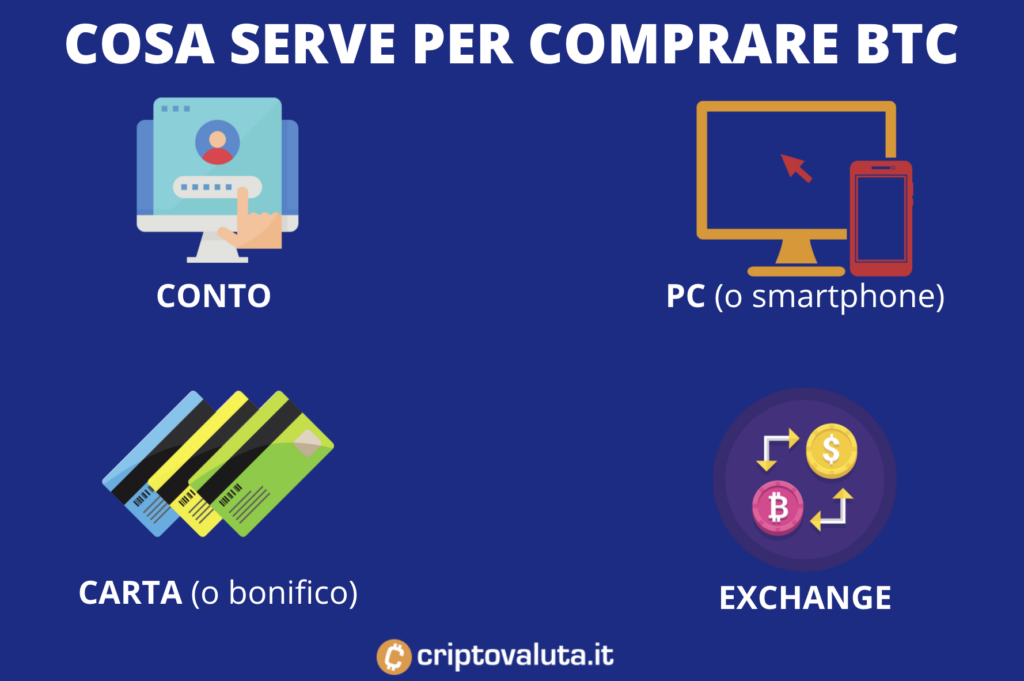 Cosa serve per comprare Bitcoin - infografica