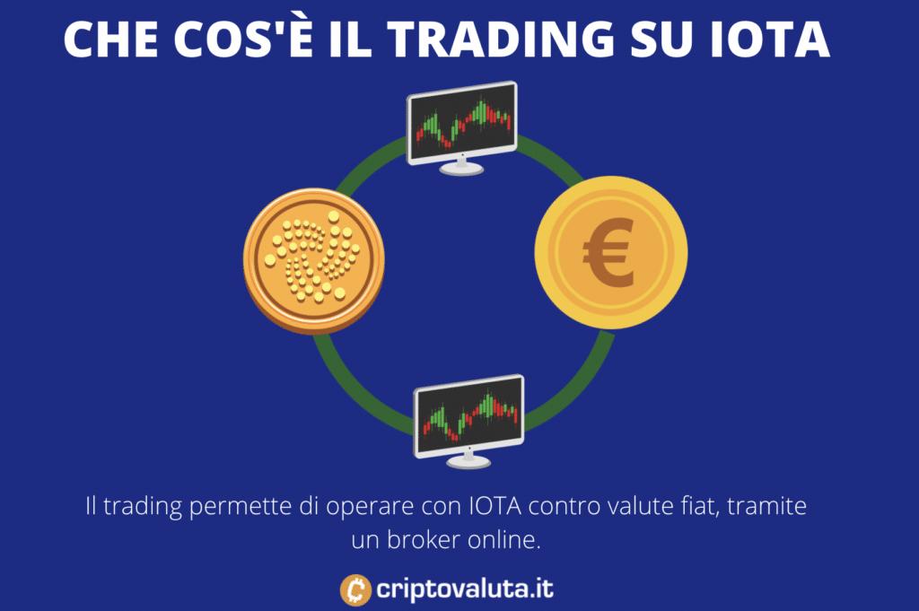 Cos'è il trading su IOTA