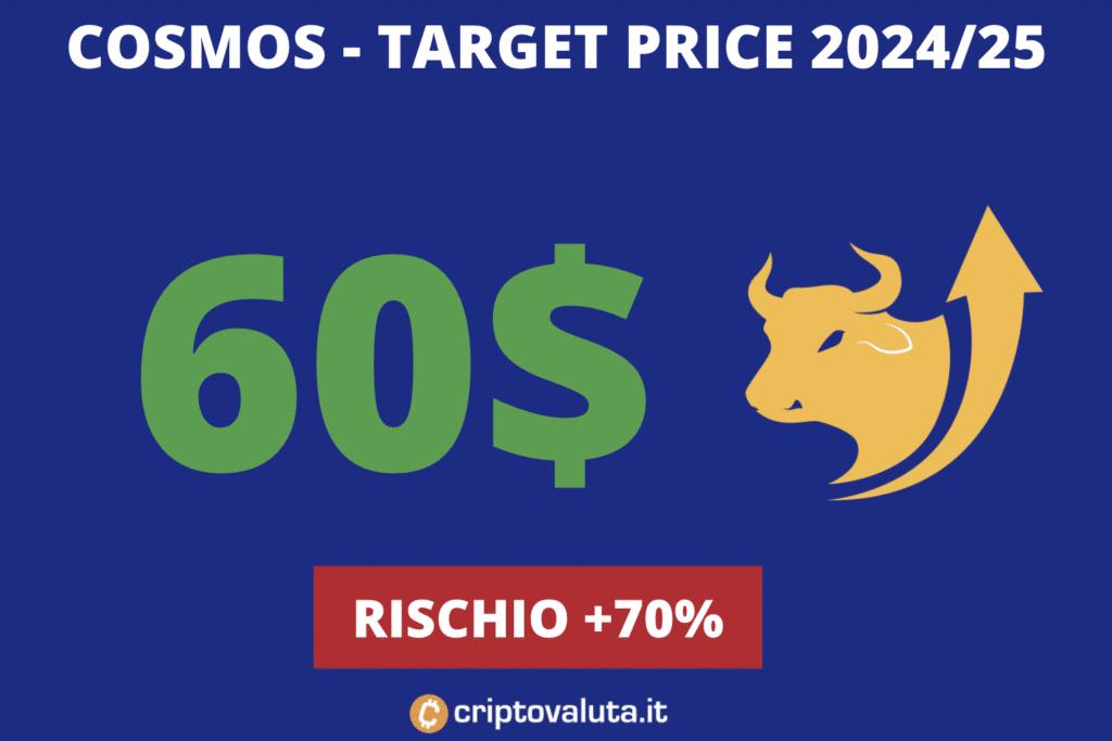 Cosmos target price lungo periodo
