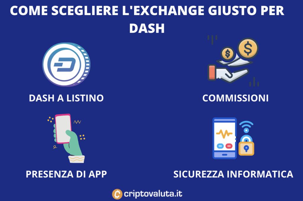 Scegliere Exchange Dash