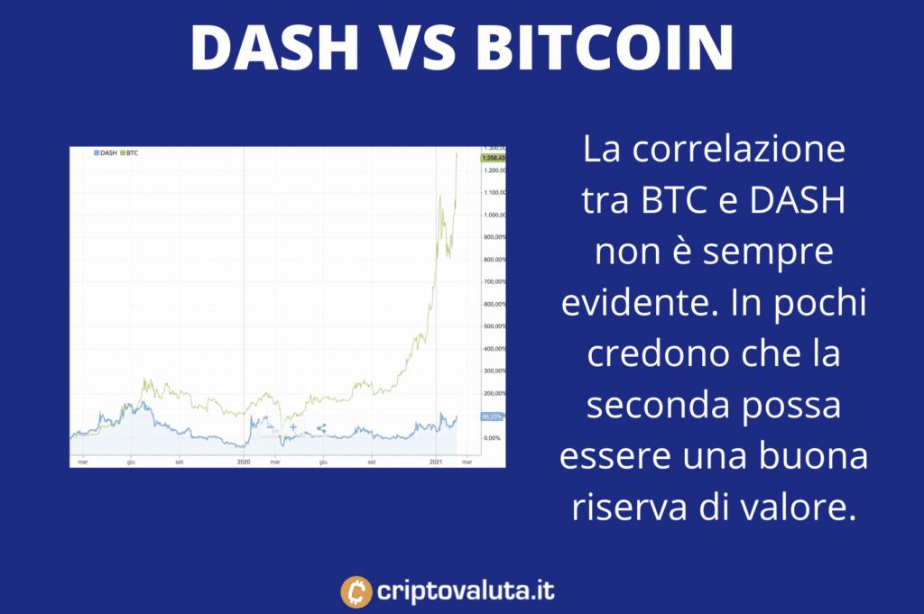 Dash contro Bitcoin - andamenti passati e riserva di valore