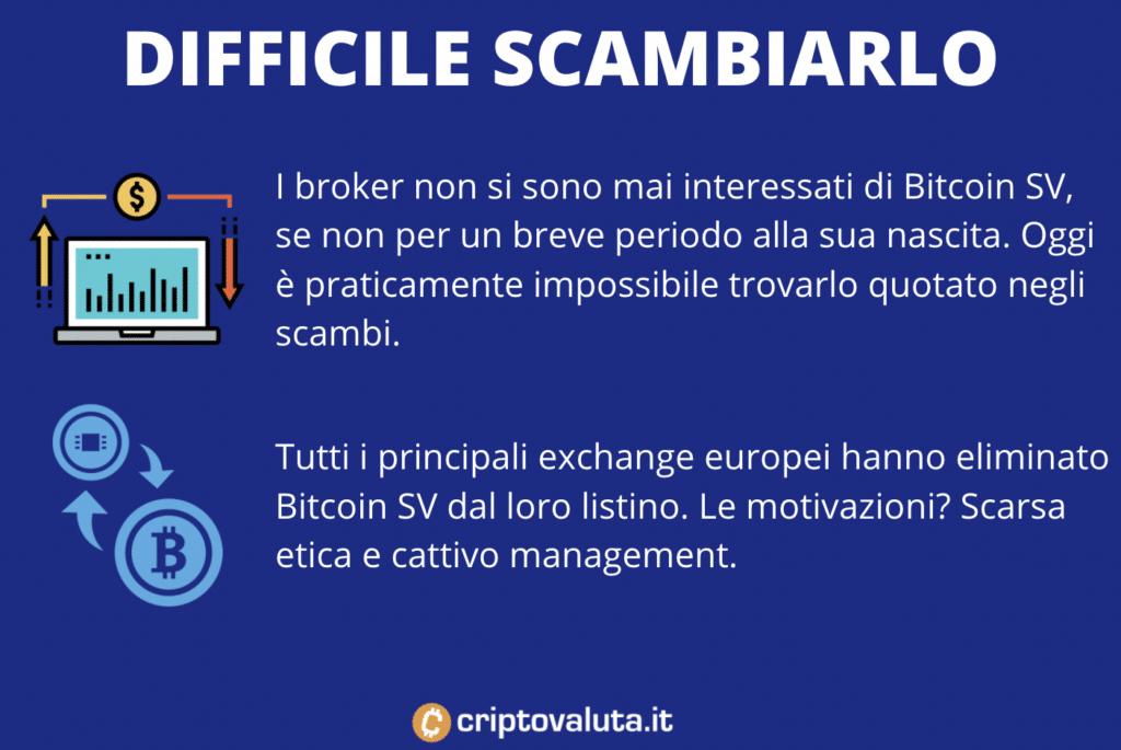 Bitcoin SV difficile da comprare e vendere