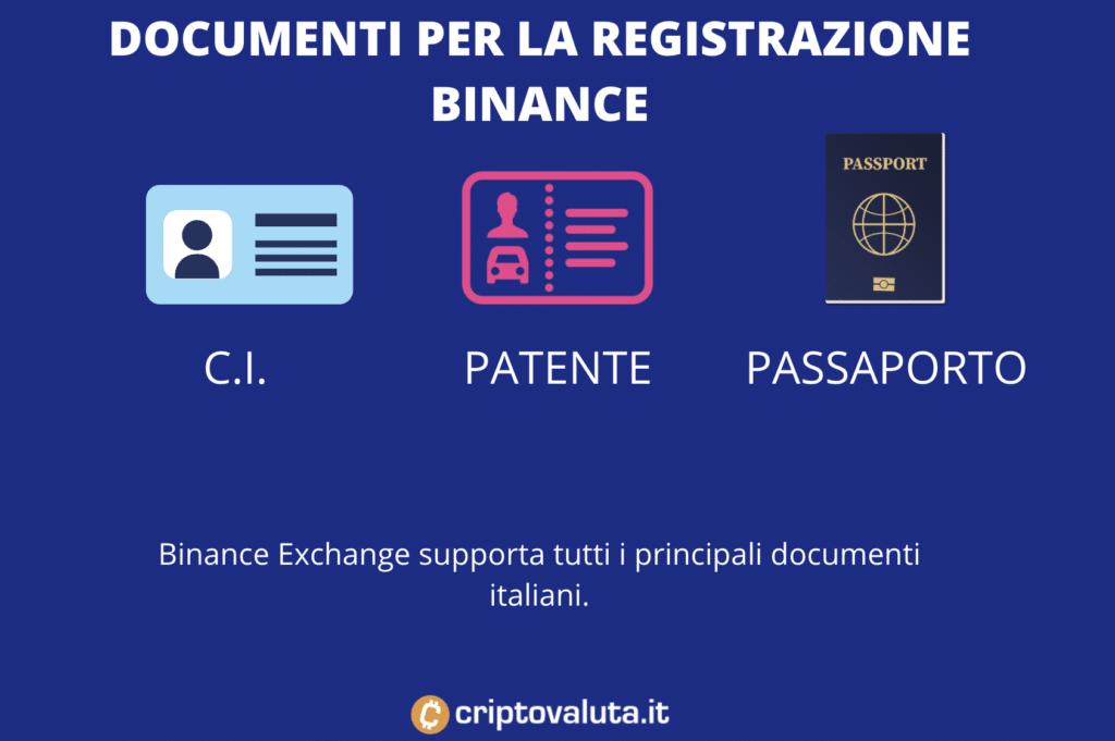 Documenti Binance - per iscrizione BNB