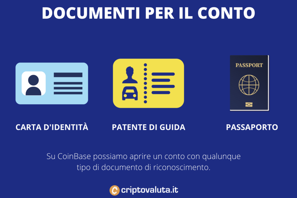Documenti validi su Coinbase per comprare BTC