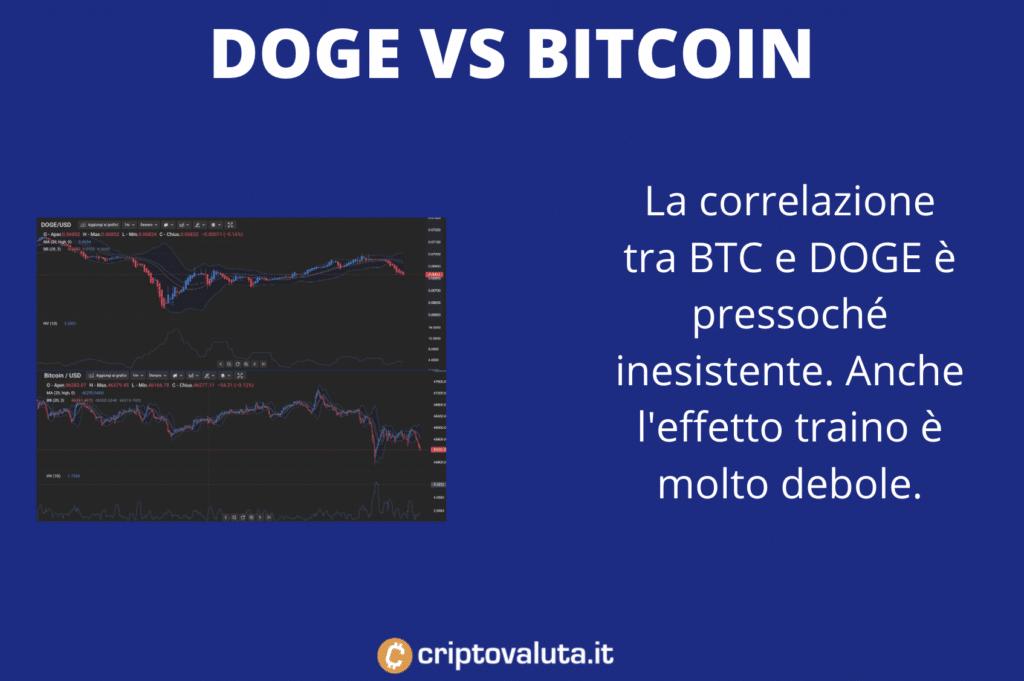 BTC correlazione con DOGE - infografica