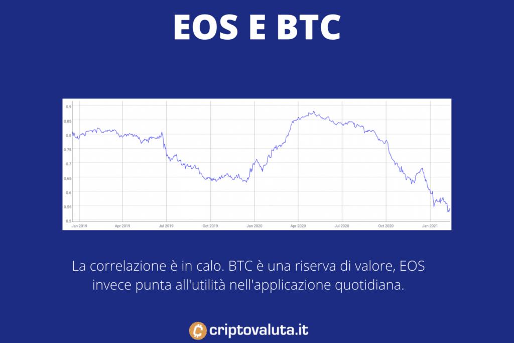 Correlazione tra EOS e BTC