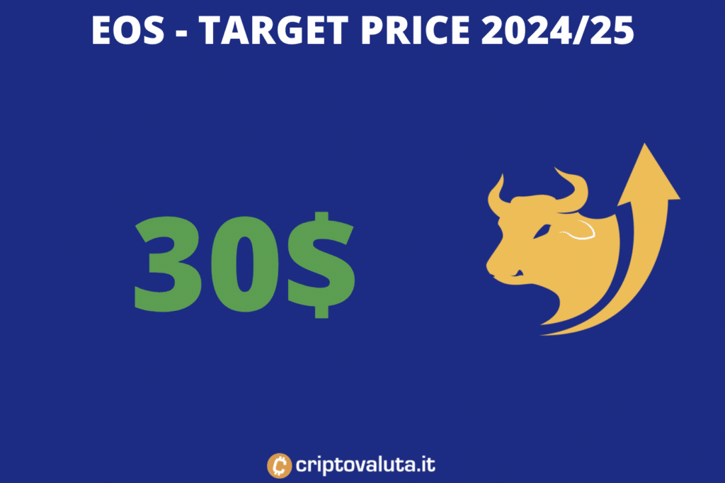 EOS - previsioni di lungo periodo 2024/25