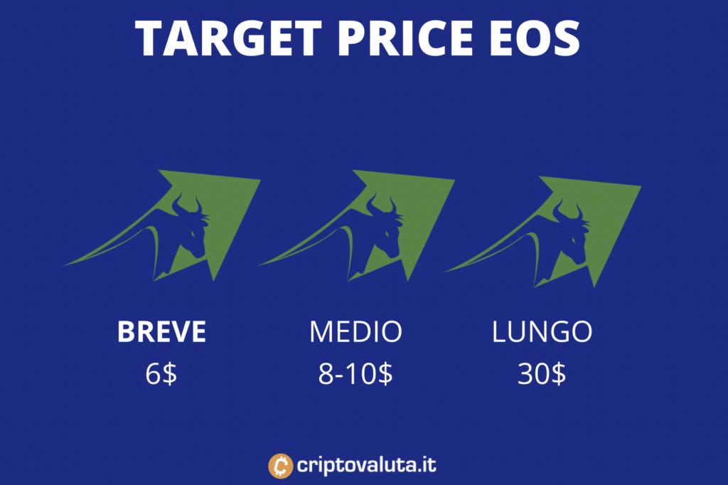 Target price EOS breve, medio e lungo periodo