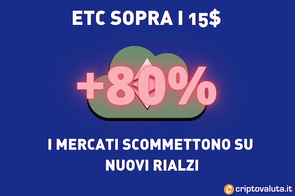 ETC crescita valore settimana