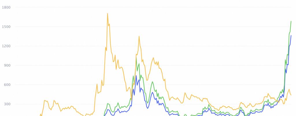 Grafico valore Ethereum
