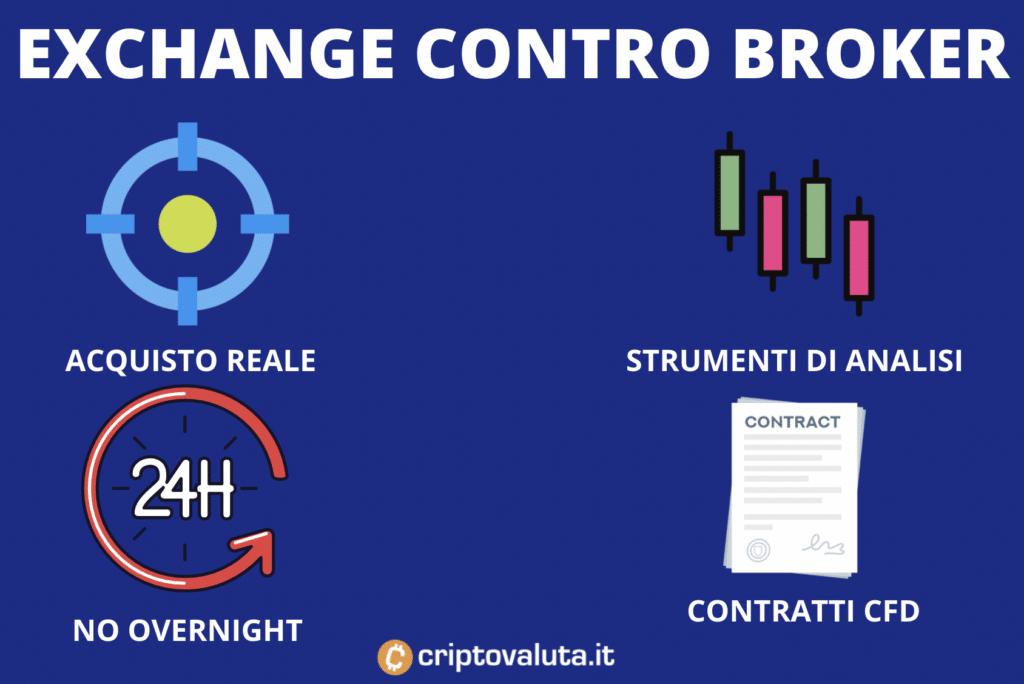 Exchange contro Broker - infografica