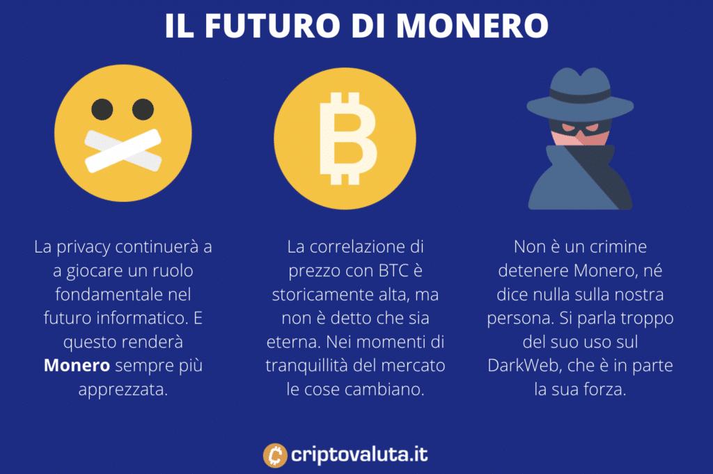Futuro di Monero - Infografica