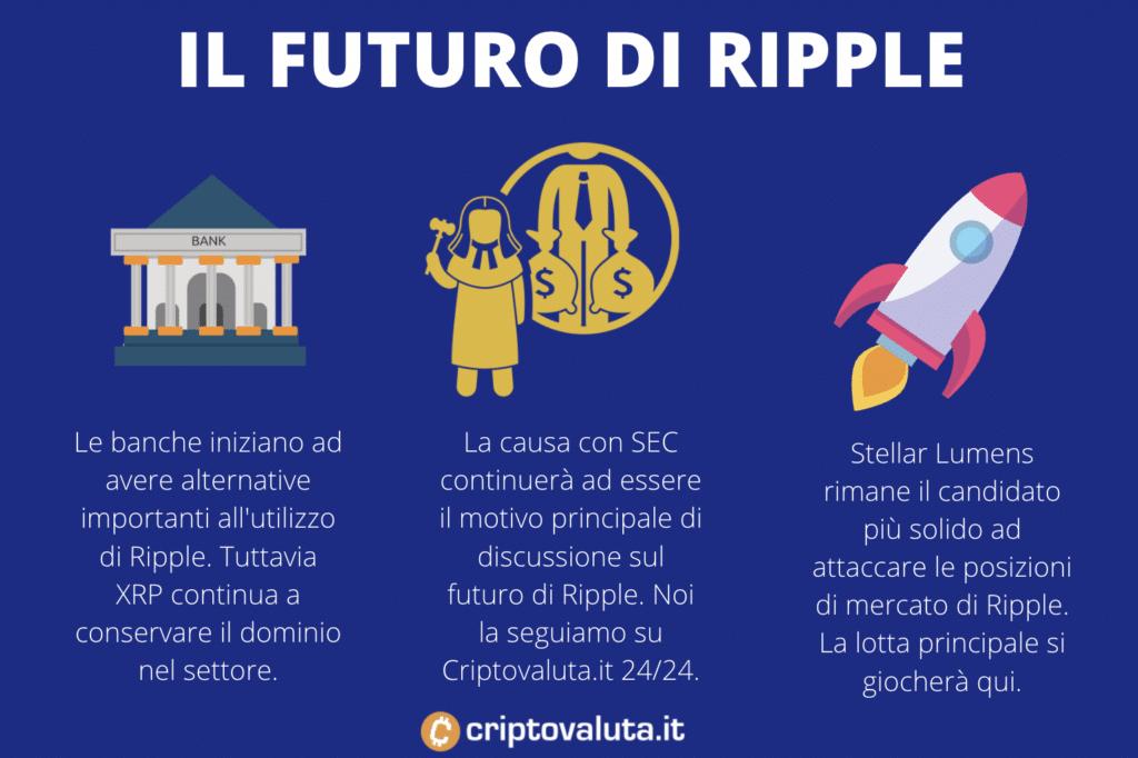 Ripple - il futuro - infografica