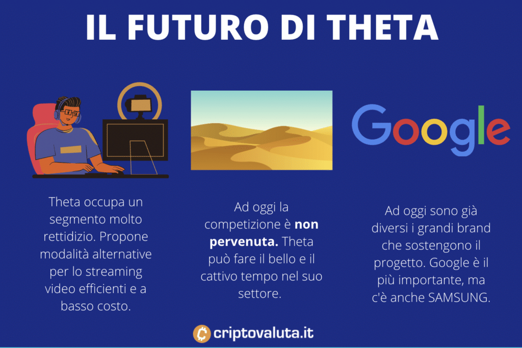 Il futuro di Theta - infografica