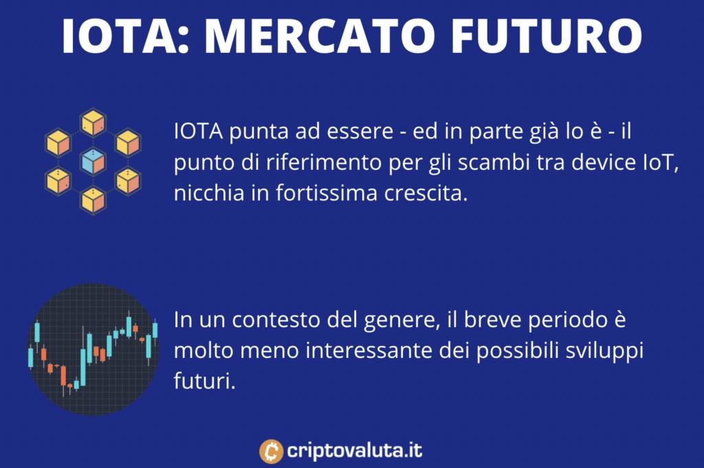 IOTA prospettive mercato future