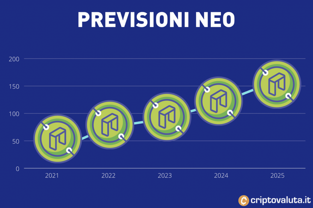 NEO: guida alle previsioni di breve, medio e lungo periodo